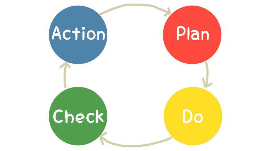 PDCAサイクルとは?なぜ回らないの?PDCAの具体例と3つのコツ