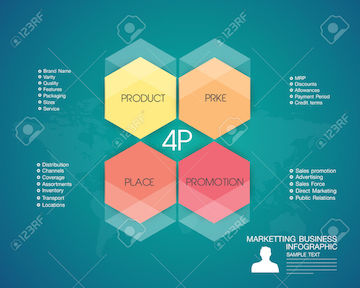 28382497-4P-Business-Maketing-Infographic-Illustration-Stock-Vector