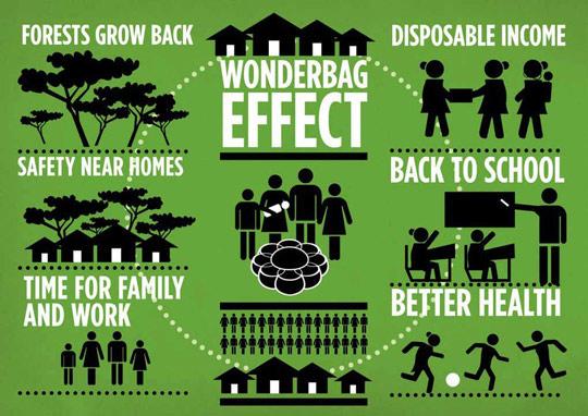 wonderbag_impact2