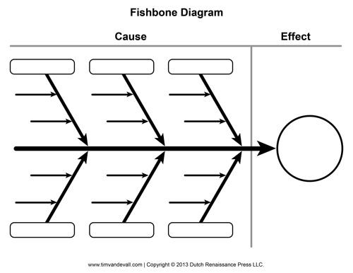 blank-fishbone-diagram-template_536523