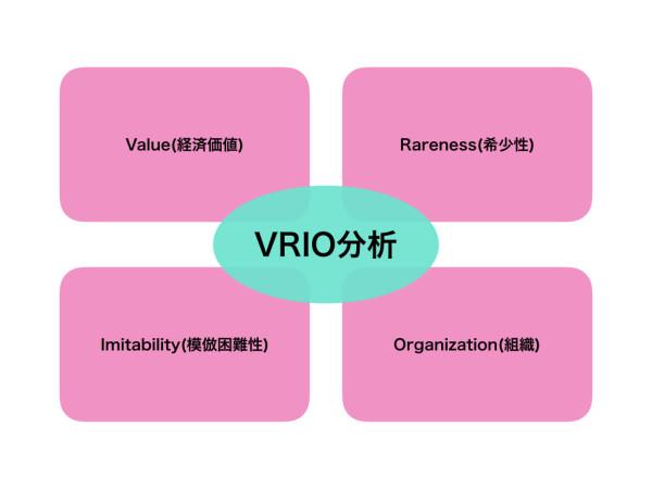 VRIO分析.001