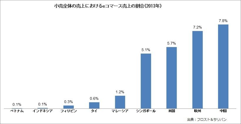 小売全体の売上におけるeコマース売上の割合(2013年)