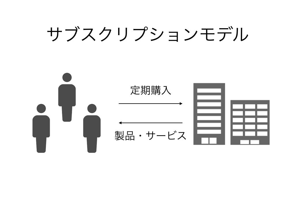 サブスクリプションモデルとは?事例から考える、成功するために必要な3