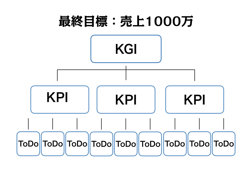 kpi kgi入門 kpiとは kgiって何 意味 違い 具体的設定方法を徹底