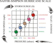 saffir_simpson_hurrican_scale