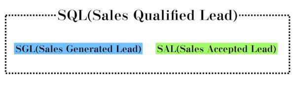 SQL.001